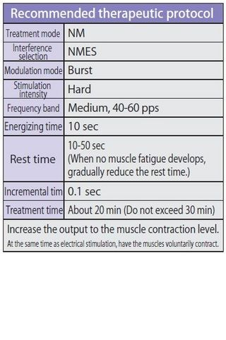 Chapter 5 Therapeutic points in NMES (neuromuscular